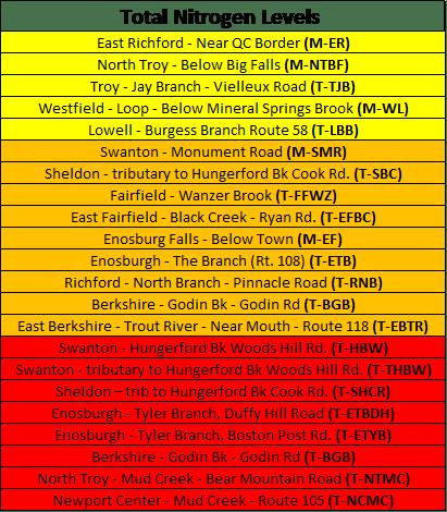 Total Nitrogen Levels 2014
